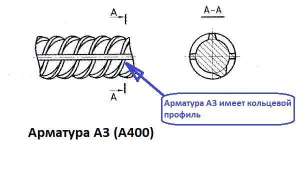 чем отличается арматура а3 от а2