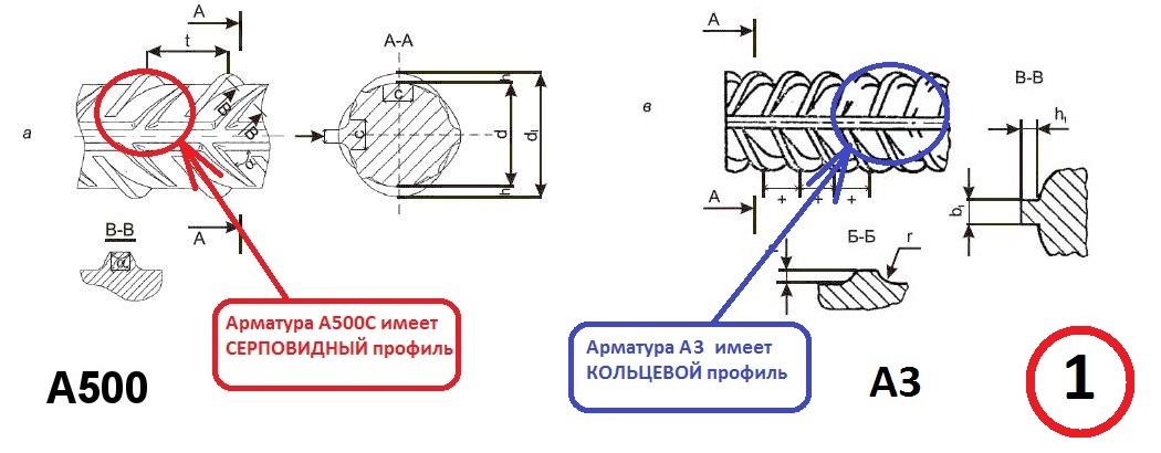 арматура а3 это а400 или а500